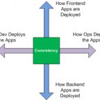 Deployment Consistency